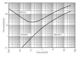 Hjulström curve - The Hjulström curve