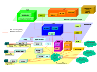 IP Multimedia Subsystem - 3GPP / TISPAN IMS architectural overview