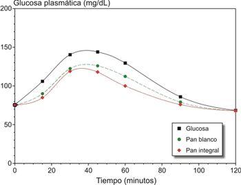 indice glucemico de los platanos