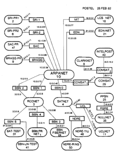 Classful network Early system for organizing the IPv4 address space