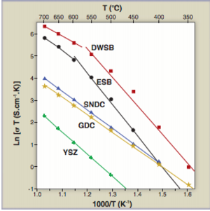 Solid oxide fuel cell - Comparison of ionic conductivity of various solid oxide electrolytes