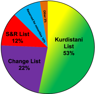Iraqi Kurdistan parliamentary election, 2009 - Image: Iraqi Kurdistan legislative election, 2009 results pie chart
