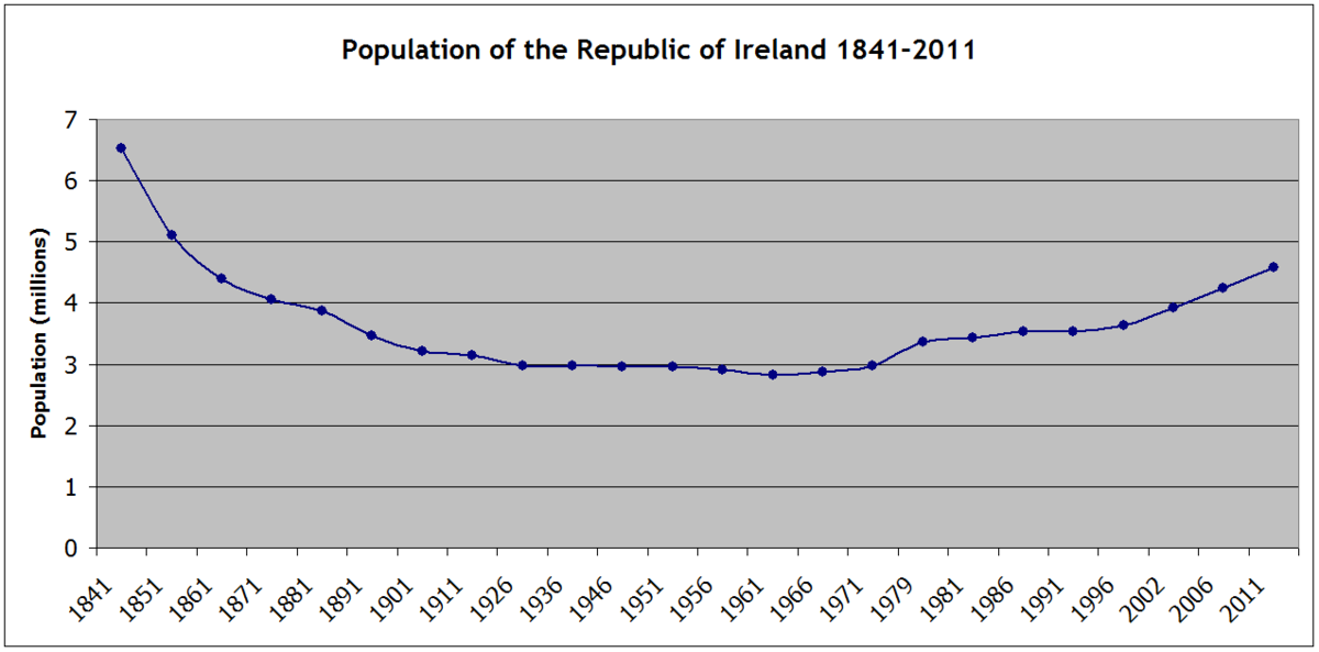 Demographics Of The Republic Of Ireland Wikipedia