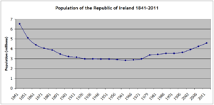 Anglo-Irish Trade War - Population (in millions) from 1841 – 2011