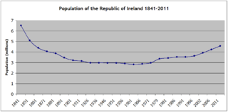 Demography of Ireland