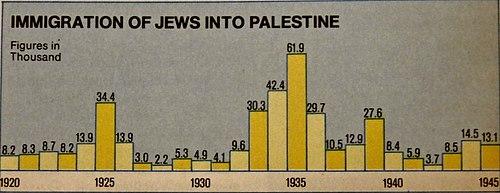 Mandatory Palestine - Wikipedia