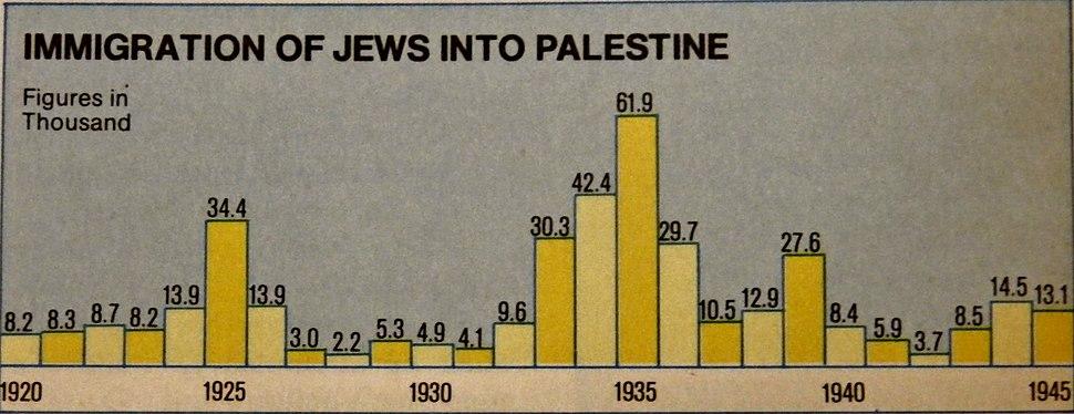 Jewish immigration to Mandatory Palestine (1920-1945)