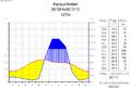 Klimadiagramm-deutsch-Kanpur-Indien.png