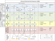 """Library Oriented Architecture example diagram"""