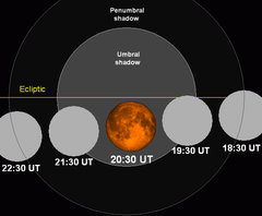 Lunar eclipse chart close-04may04.png