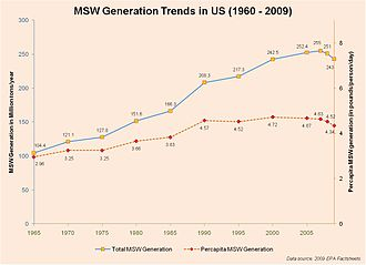 Solid waste policy in the United States - Image: MSW generation trends