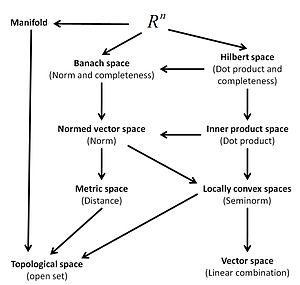Space (mathematics) - Overview of types of abstract spaces. An arrow from space A to space B implies that space A is also a kind of space B. That means, for instance, that a normed vector space is also a metric space.