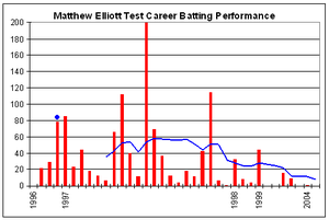Matthew Elliott (cricketer) - Matthew Elliott's Test career batting performance