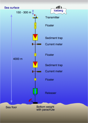 Mooring (oceanography) - Sketch of a mooring with sediment traps and current meters