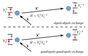 Multipolar exchange interaction - Image: Multipolar exchange interactions