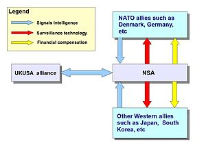 UKUSA Agreement - Image: NSA Nato alliance