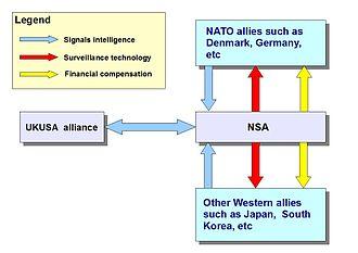 UKUSA Agreement - Image: NSA Nato alliance