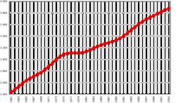 Evolución demográfica de Nueva Zelanda.