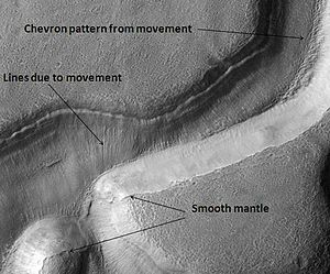 Hellas quadrangle - Niger Vallis with features typical of this latitude, as seen by HiRISE. Chevron patterns result from movement of ice-rich material.  Click on image to see chevron pattern and mantle