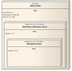 Node uml wikipedia two execution environments instances nested in a device instance ccuart Images