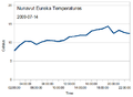 Nunavut-Eureka-2009Jul14-temperatures.png