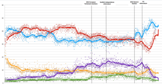 Opinion polling for the UK general elections (2015 and 2017) since 2010.png