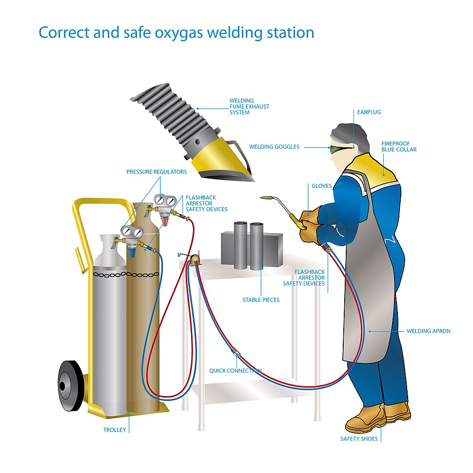 Oxygas welding station