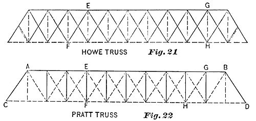 PSM V36 D486 Howe and pratt bridge trusses.jpg