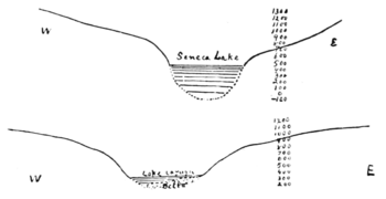 PSM V68 D393 Cross section of seneca lake north of watkins.png