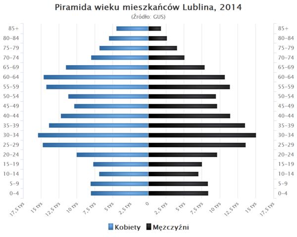 Piramida wieku Lublin.png