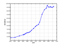 Population development esslingen.png