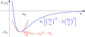 Anharmonicity - Potential energy of a diatomic molecule as a function of atomic spacing. When the molecules are too close or too far away, they experience a restoring force back towards u0. (Imagine a marble rolling back and forth in the depression.) The blue curve is close in shape to the molecule's actual potential well, while the red parabola is a good approximation for small oscillations. The red approximation treats the molecule as a harmonic oscillator, because the restoring force, -V'(u), is linear with respect to the displacement u.