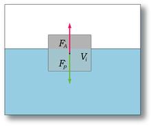 Archimedes' principle - Wikipedia