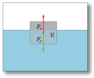 Archimedes' principle - A floating ship's weight Fp and its buoyancy Fa must be equal in size.