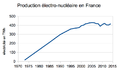 Production electronucléaire française 1973-2015.png