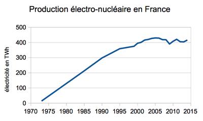 puissance d une centrale nucleaire