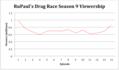 RPDR Season 9 Viewership.png