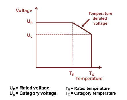 Relation between rated and category temperature range and applied voltage Rated-Category.png