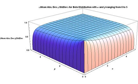Ratio of Mean Abs.Dev. to Std.Dev. for Beta distribution with a and b ranging from 0 to 5 Ratio of Mean Abs. Dev. to Std.Dev. Beta distribution with alpha and beta from 0 to 5 - J. Rodal.jpg