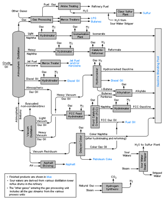 Refinery - Schematic flow diagram of a typical oil refinery.