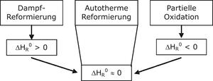 Einteilung der klassischen Reformierungsverfahren