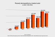 Rozwój demograficzny