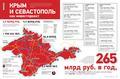 Sevastopol and the Crimea - investments.pdf