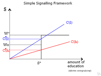 Signalling (economics) - Illustration of a simple two person model