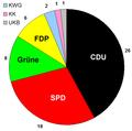 Sitzverteilung Krefeld.PNG