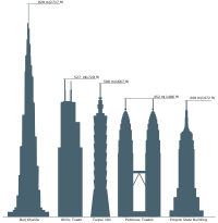 Height comparison with the Sears Tower, Taipei 101, Empire State Building and the Petronas Twin Towers