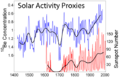 Solar Activity Proxies.png