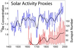 Variations in solar activity during the last several centuries based on observations of sunspots and beryllium isotopes.