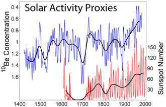 Beryllium - Plot showing variations in solar activity, including variation in sunspot number (red) and 10Be concentration (blue). Note that the beryllium scale is inverted, so increases on this scale indicate lower 10Be levels
