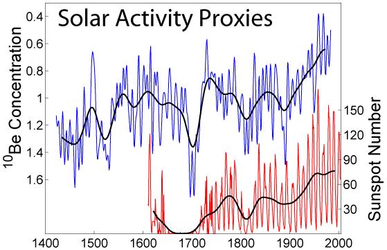 Solar Activity Proxies